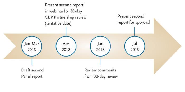 bmp timeline web Jan 29 18