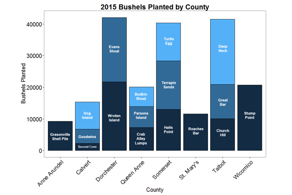 2015 bushels by county with bar name labels